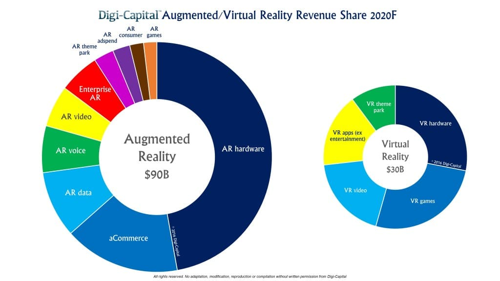 Digi-Capital-ARVR-Sector-Forecast-2020-1024x576